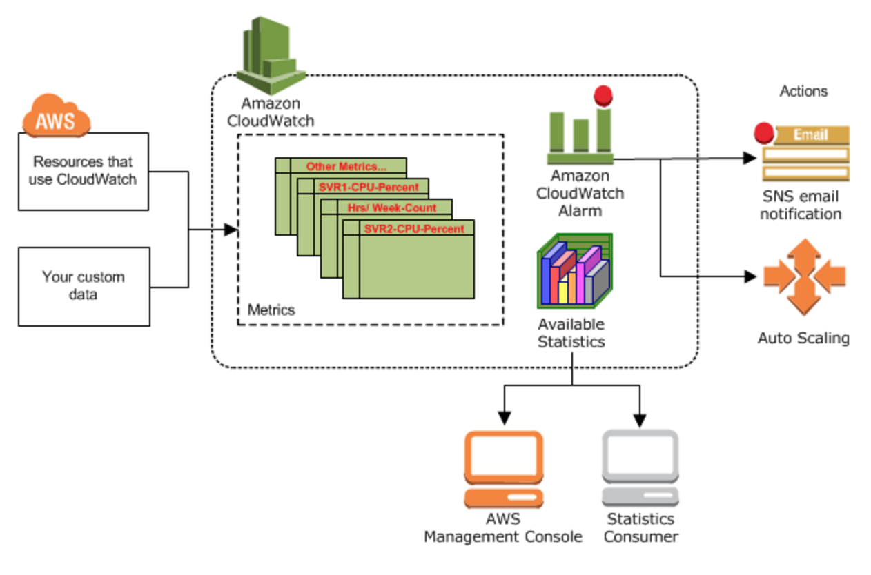 Amazon Cloudwatch Architecture