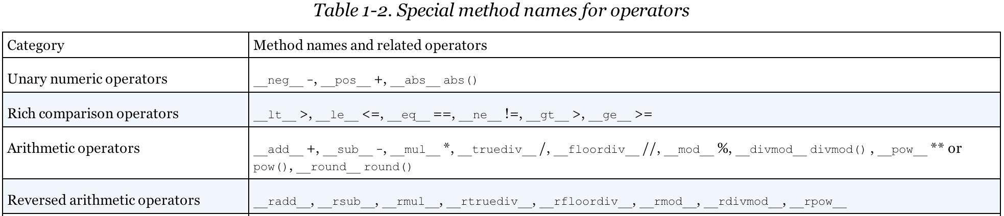 Fluent Python notes